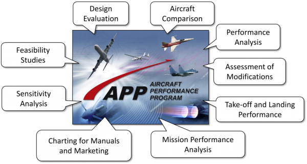 Aircraft Performance Program APP-Features