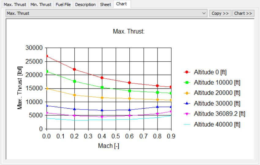 Aircraft Performance Program APP -Thrust Chart