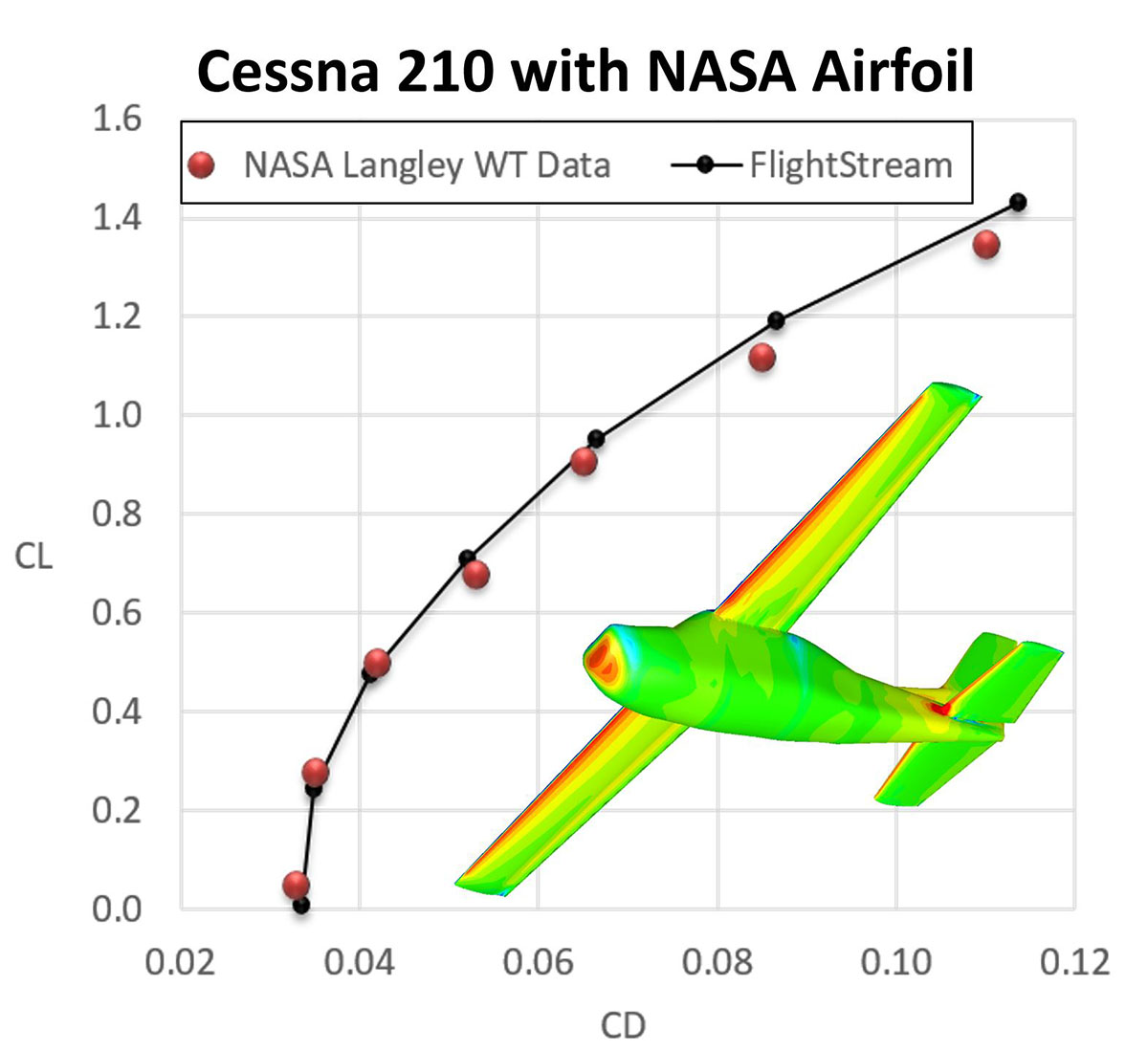 FlightStream Aerodynamic Modeling Software   DARcorporation