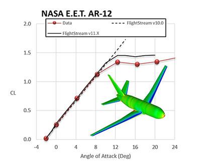 NASA EET Validation